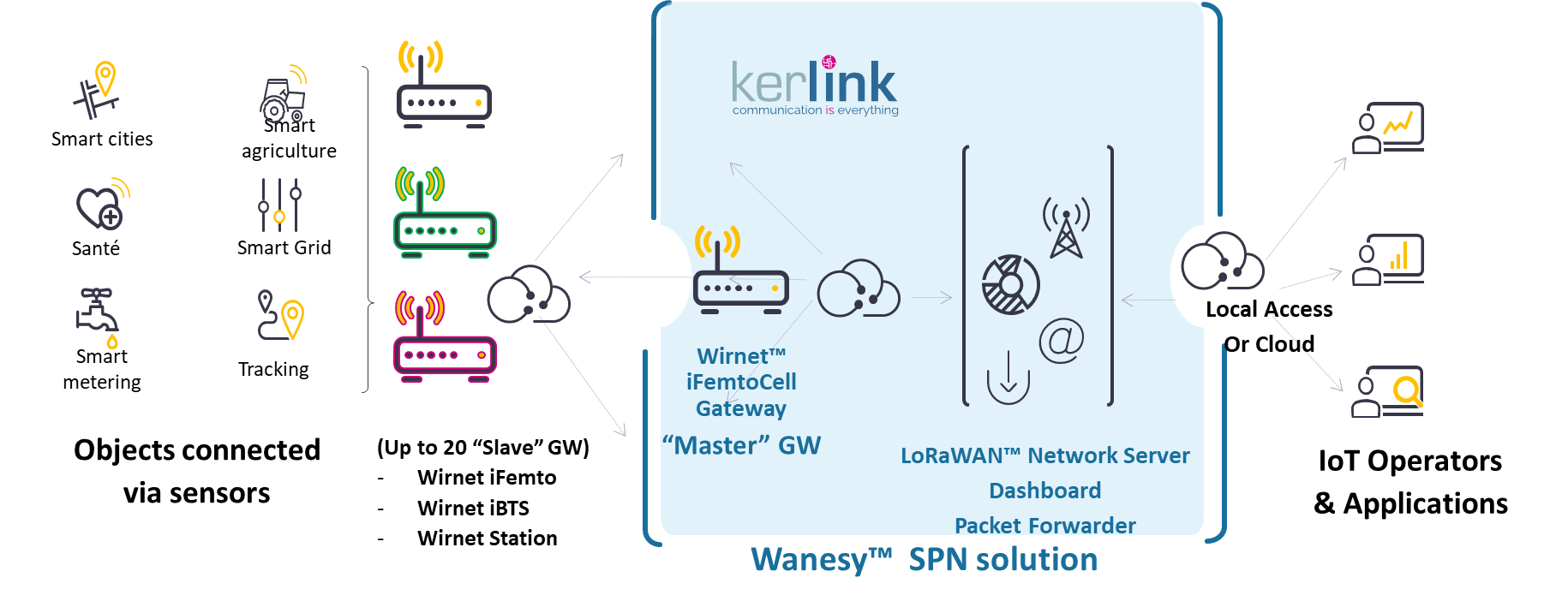 Kerlink_Wanesy_SPN_Solution